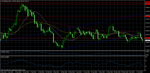 Market Update 24/06/2014 at 18:55 GMT. Gold Down For The Fifth Consecutive Session. EurUsd Finds Support On the 55EMA